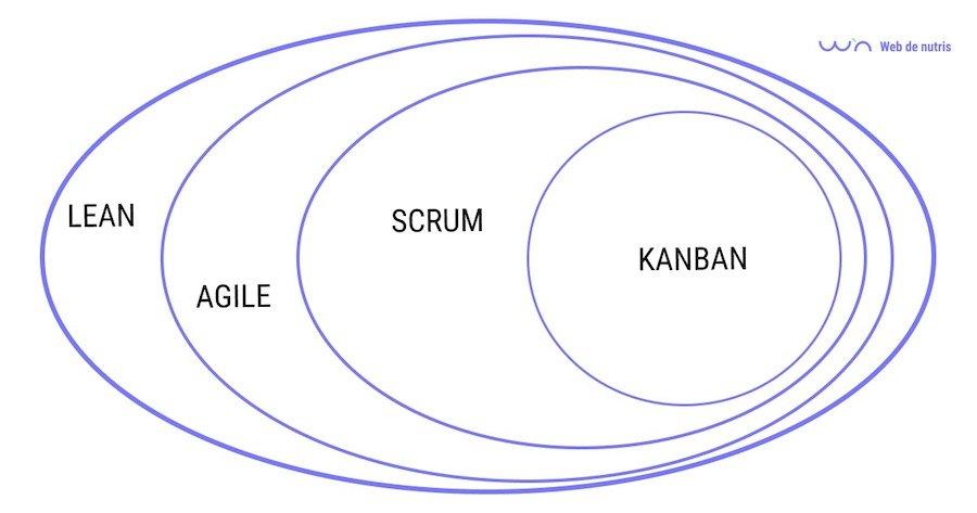 Diferentes filosofías y metodologías para proyectos Lean Startup