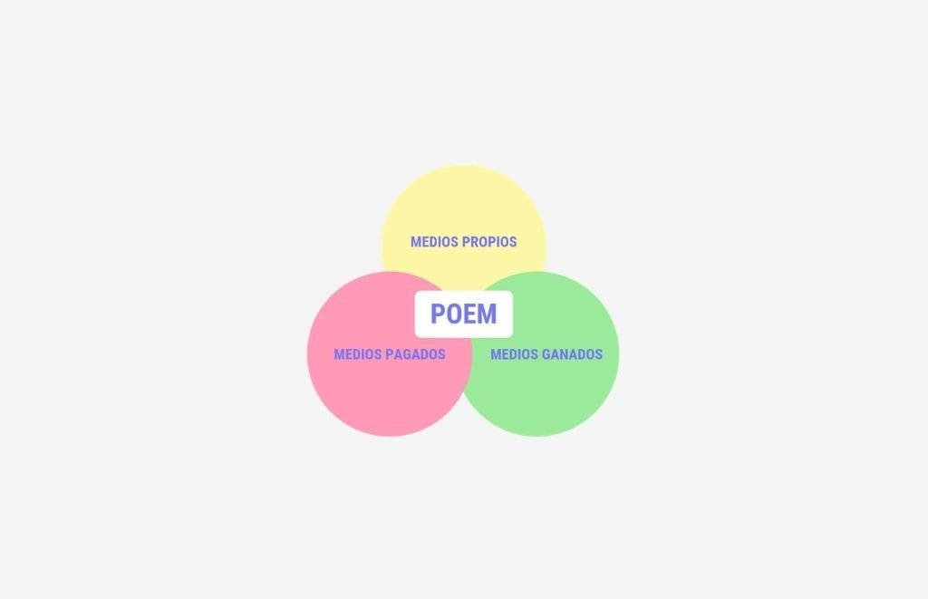 Modelo POEM en marketing digital