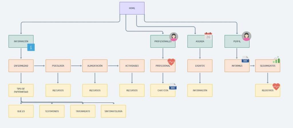 Cómo establecer una arquitectura de información